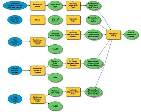gis workflow diagram suitability analysis and weighted overlay gis 520 portfolio