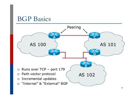 bgp port number bgp techniques for network operators