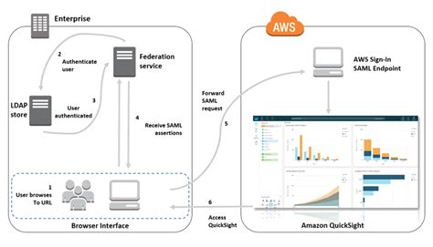 single sign on flow diagram enabling single sign on access to quicksight using