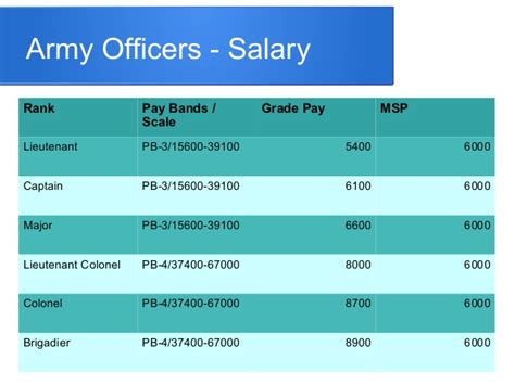 The Average Salary Of An Mis Major With An Mba by 7th Pay Commission For Army Officers
