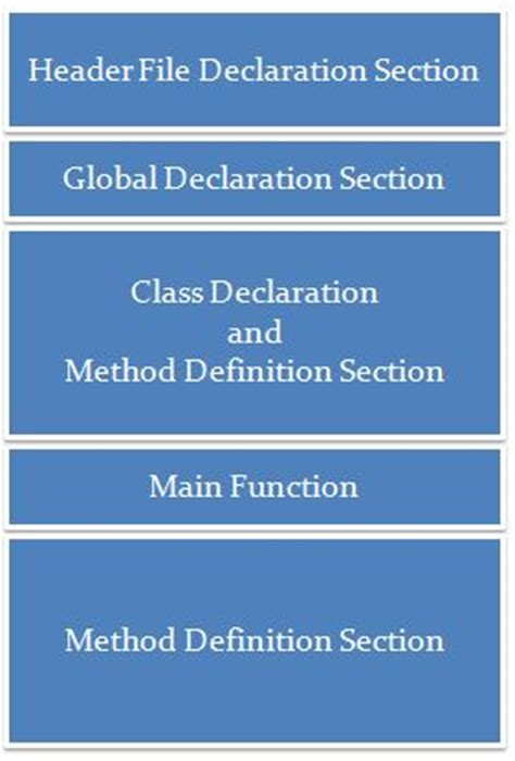 definition section in c programming c program structure c programming c4learn com