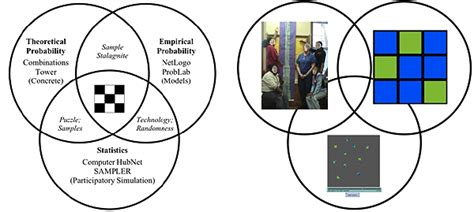 classroom layout rationale problab