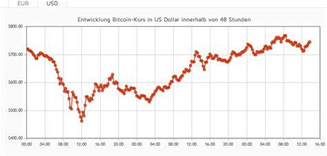 bitcoin vs forex bitcoin chart 2014 forex trading