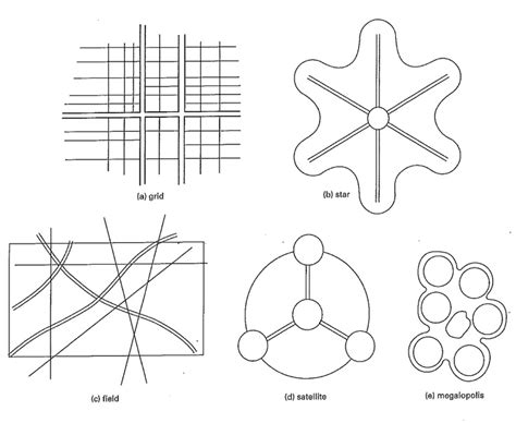 pattern concept in c patterns of urban development are programming practice