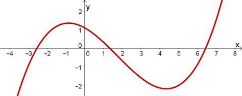 bd funktion funktionen mathe thema 187 serlo org