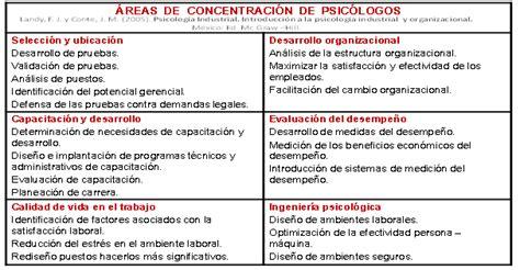 Mba Y Las Tendencias En El Mundo De Los Negocios by Tendencias De La Psicolog 237 A Organizacional En El Mundo