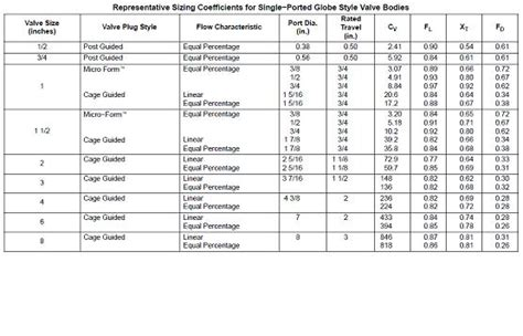 design criteria table control valve operation and design criteria for beginners