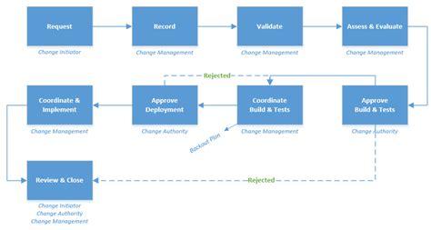 itil change management process template change management itil 174 process doc octopus