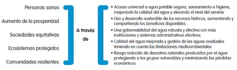 3 preguntas fundamentales de todo sistema economico agua y desarrollo sostenible decenio internacional para