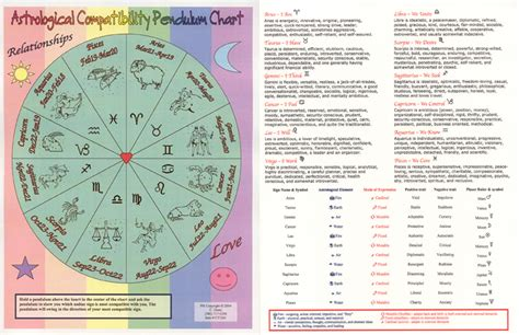 Zodiac Table by Zodiac Chart Compatibility Venus Wallpapers