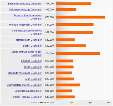 Addiction Counseling Salary by Mental Health Counselor Salary For Mental Health Counselor