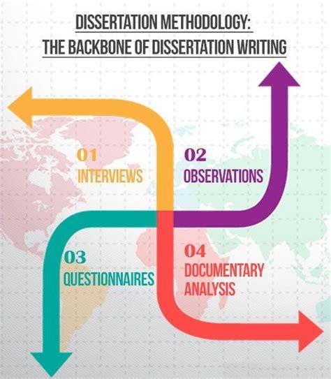 academic dissertation 11 best dissertation help images on