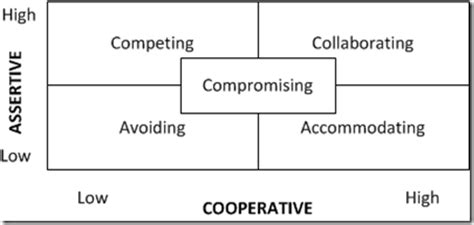 Pillow Method Interpersonal Communication by 5 Conflict Management Styles At A Glance