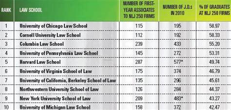 alex noudelman 10 best schools in usa alternative