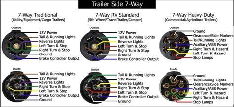 wiring diagram for 7 prong trailer readingrat net