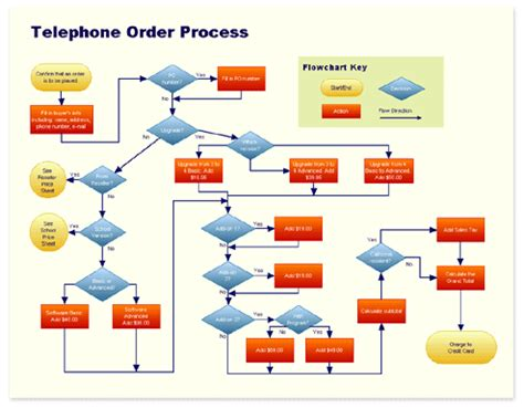 call flow diagram template ivr call flow diagram periodic diagrams science