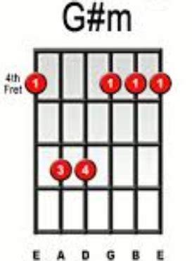 cara bermain gitar kencrung guitar guitar chords for ed sheeran thinking out loud