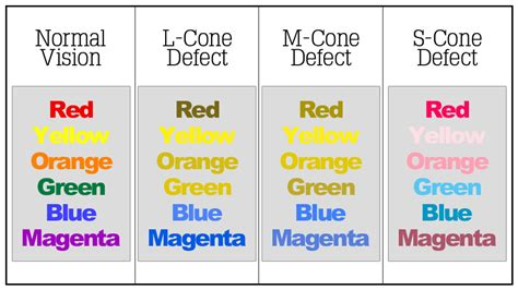 colorblind safe colors using color theory to improve website accessibility