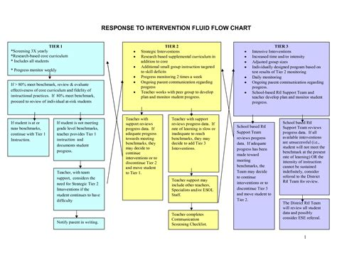rti flowchart 10 best images of rti tier 1 interventions chart pyramid