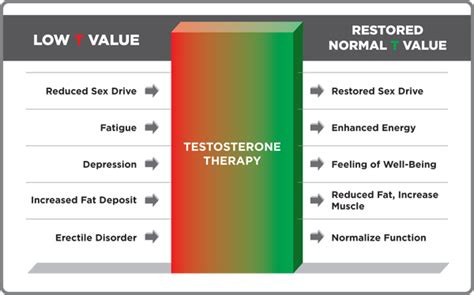everything you need to about testosterone therapy