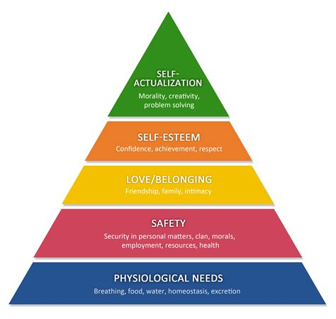 personality and personal growth maslows hierarchy of needs