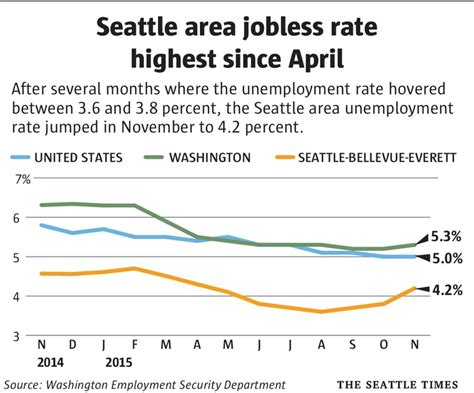 Seattle Mba Unemployment Rate by Seattle Area Jobless Rate Climbs To 4 2 Percent The