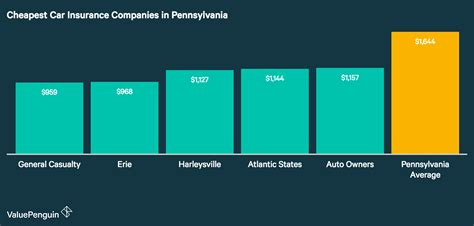 Who Has the Cheapest Auto Insurance Quotes in Pennsylvania?