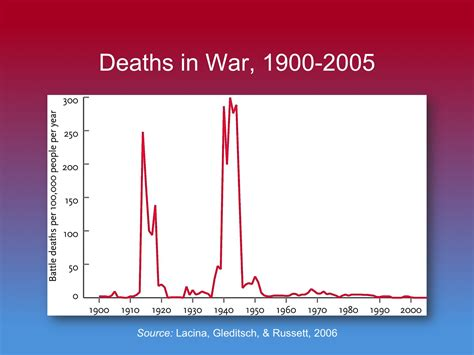 8 Extremely Deaths Throughout History by A History Of Violence Edge Master Class 2011 Edge Org