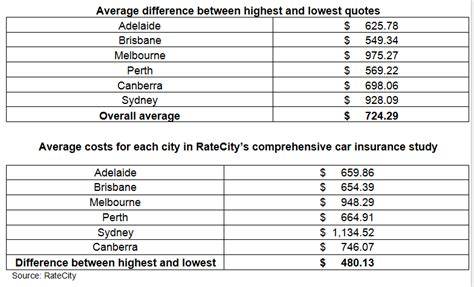 Compare Car Insurance In Nsw by Ratecity Urges Australians To Compare Car Insurance On All