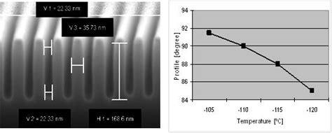 deep nanoscale nanoscale etching in inductively coupled plasmas