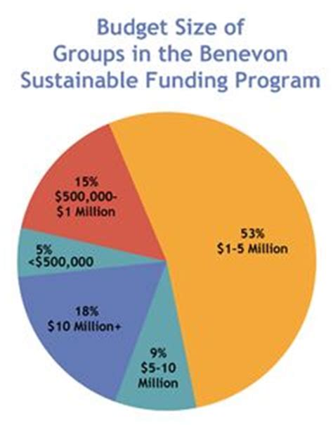 world health organization funding 1000 images about the benevon model fundraising system on