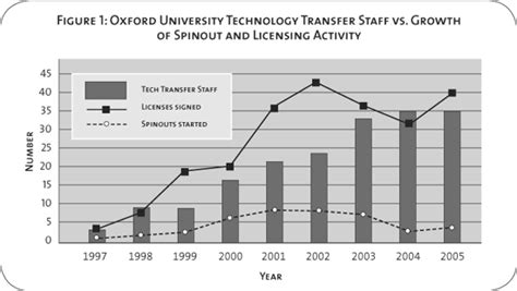 What Is The Function Of A Technology Transfer Office by The Of Technology Transfer Intermediaries In
