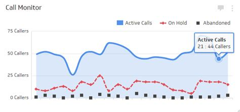 The 25 Must Have Kpis For Call Centre Managers Call Center Metrics Template