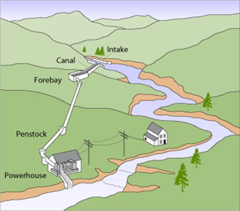 requirements of small hydro power project durability