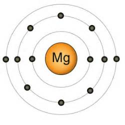 Magnesium Protons Neutrons And Electrons The Elements