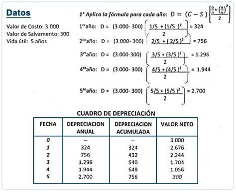 tasas impositivas de depreciacion y amortizacion en mexico m 233 todo de ross heidecke depreciaci 243 n y agotamiento