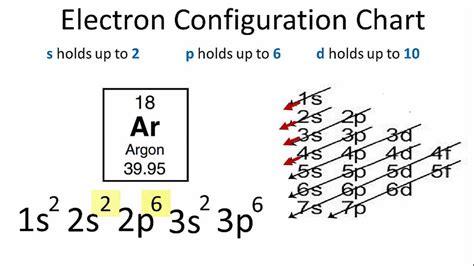 orbital diagram for argon argon electron configuration