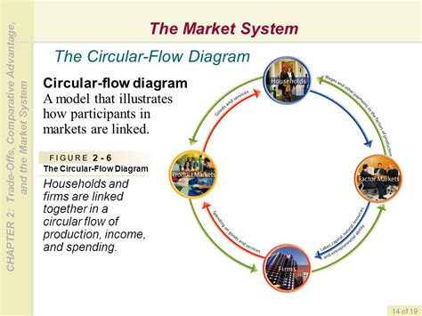 the circular flow diagram illustrates how households trade offs comparative advantage and the market system