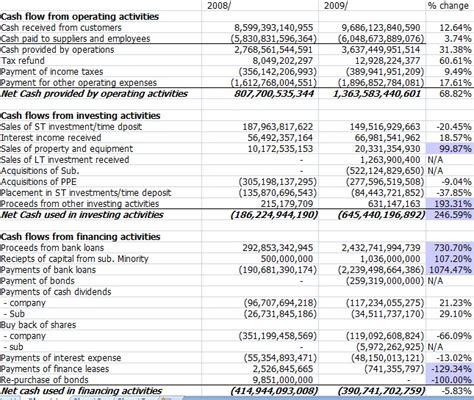cash flow format for bank loan bank cash flow statement