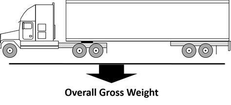 theme stated exles big truck guide a guide to semi truck weights and dimensions