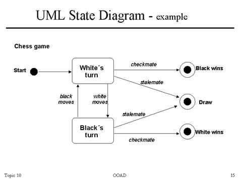how to create state diagram state diagram unmasa dalha