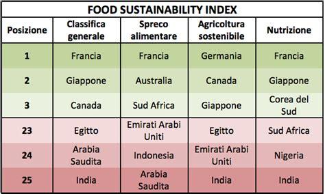 sostenibilit 224 alimentare francia in prima posizione