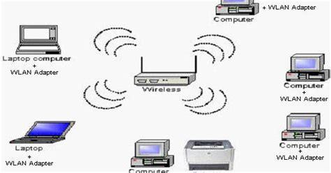 Dan Jenis Bolt Wifi milkyway penjelasan topologi wireless dan jenis jenis