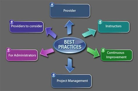 best practices exclusive learning management system best practices