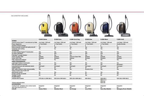 shark vacuum comparison best miele vacuum comparison reviews 2014 2015