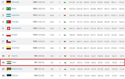 One Year Mba Rankings 2015 India by Indian Football Team Attains Best Fifa Ranking In 21 Years