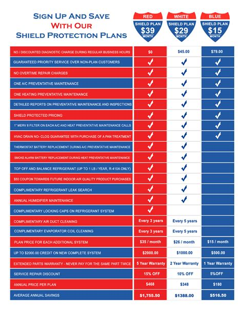 protection plans for furnaces and air conditioners save today shield protection plans from interstate