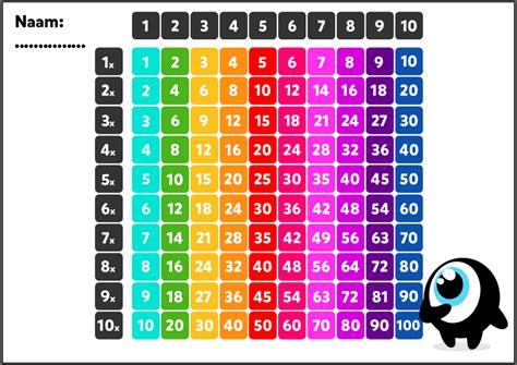 alle tafels van 1 tot 10 tafels oefenen in groep 5 en 6 tips van leerkracht shelby