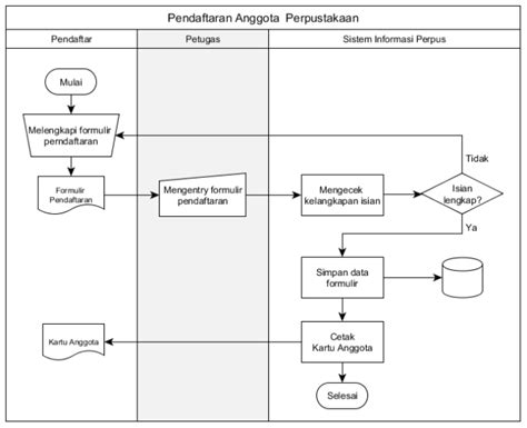 Membuat Flowchart Struktur Organisasi | memahami kembali arti simbol dalam flow chart inside main