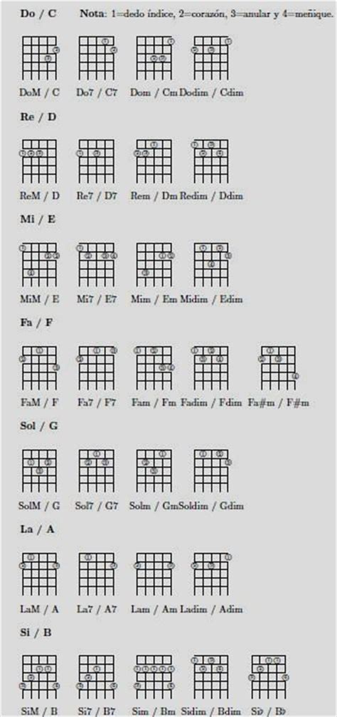 Old Fashioned Beginner Guitar Chord Chart Pdf Vignette - Beginner ...